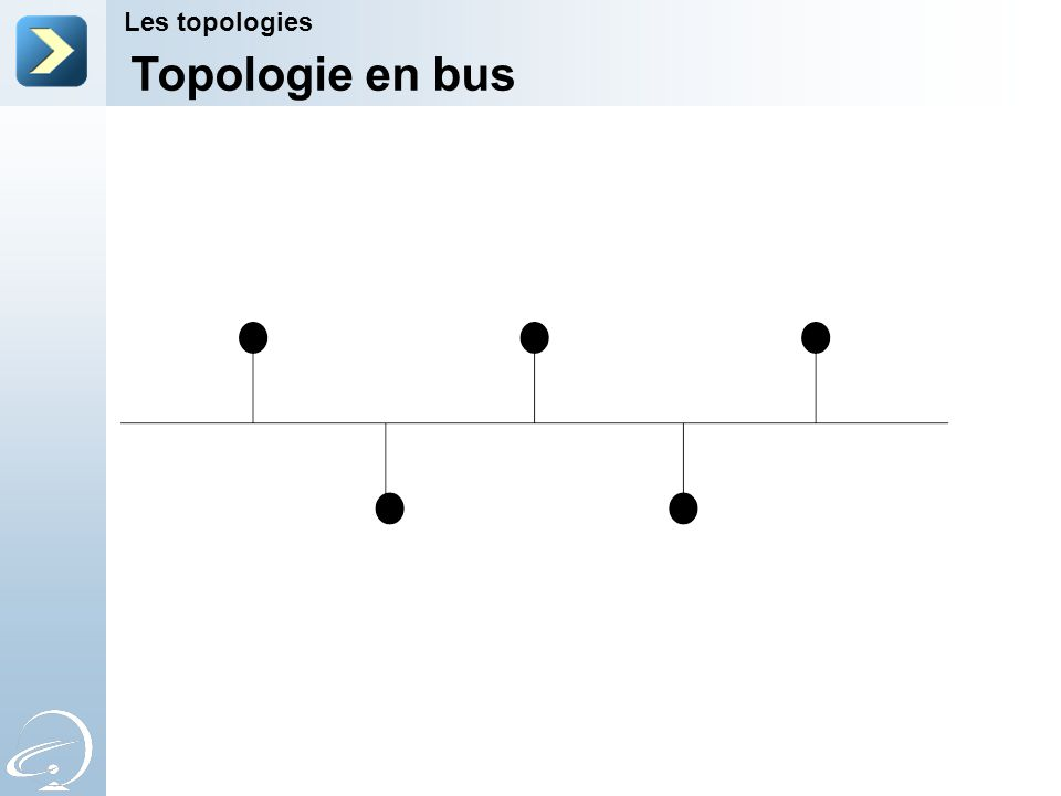 Topologie en bus Les topologies 2-Apr-17 [Title of the course]